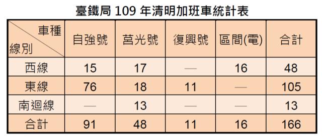 台鐵109年清明加班車共166班。(台鐵提供)