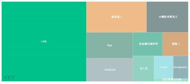 網購KOL成本考量下改用Telegram,也迫使用戶跟進轉移。Image Source:探索概念/KEYPO網路大數據關鍵引擎(分析區間:2019/12/15~2020/03/13)