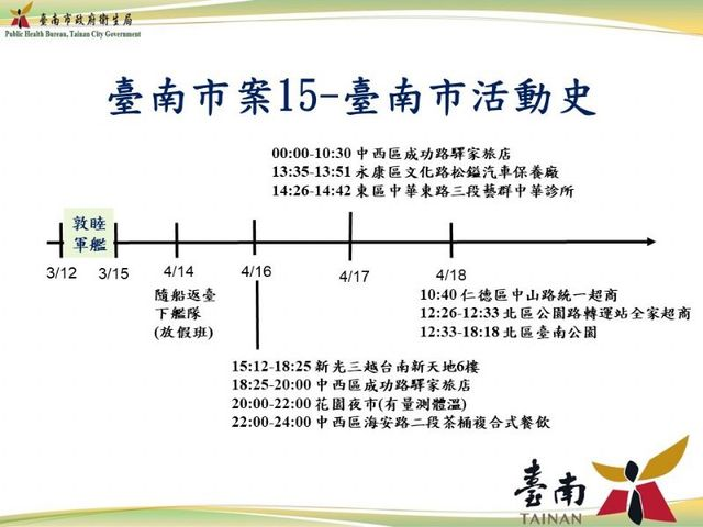 台南染疫官兵足跡再新增 診所、飲料店入列   (台南市府提供)