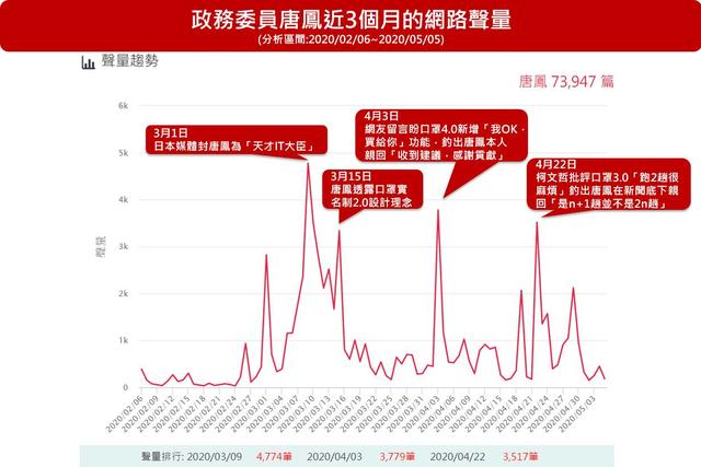 唐鳳近3個月來的網路聲量高峰,多出現於防疫表現受到肯定,以及與網友在網路上的互動。