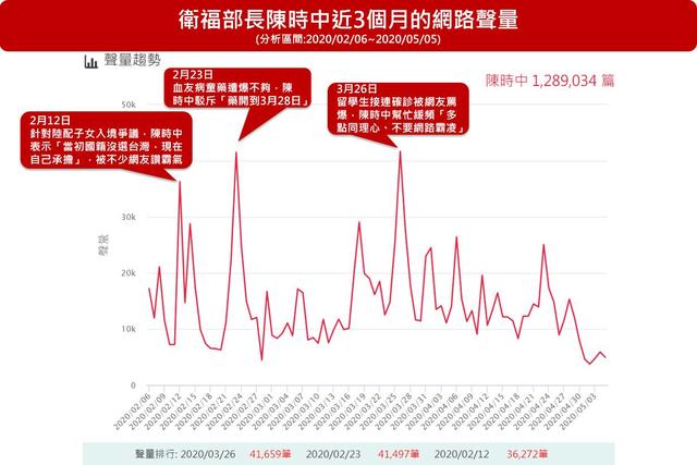 衛福部長陳時中不僅網路聲量高,網路好評影響力也絲毫不受爭議事件影響。