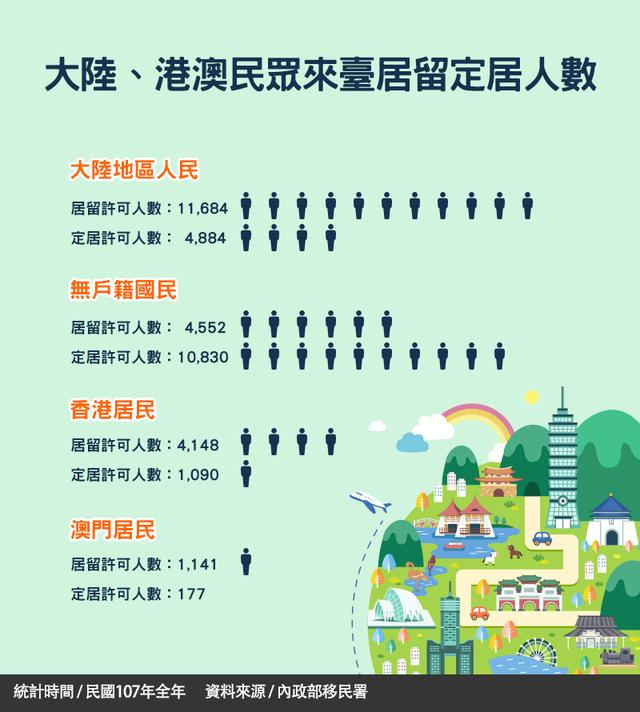 〈港版國安法〉下週表決! 港人狂搜「移民、台灣、VPN」 | (翻攝自內政部移民署)
