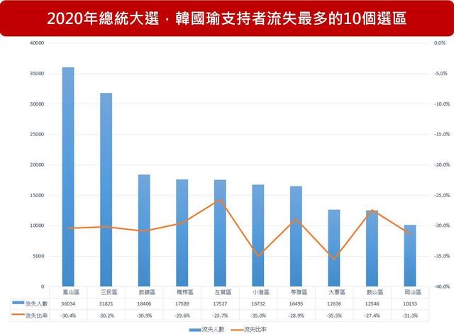 【網路溫度計】韓流消退、鐵票倉失守 揭韓國瑜被罷免「關鍵比例」 | 2018高雄市長選舉、2020總統大選,韓國瑜在高雄38區的支持者流失最多選區。(製圖:網路溫度計彙整)