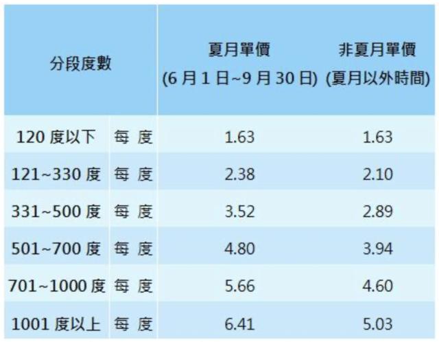 夏月電價今啟動! 每月低於120度將不受影響 | 上圖為一般多數家戶使用的夏月電價,主要採累進電價,以使用度數分段計收電費,依用電級距遞增,分為6段級距計費,無尖離峰時段差別;以6-9月的夏月為例,假設每月用電404度,其中的120度以1.63元計算,210度(121至330度)適用2.38元,剩餘的74度(331至404度)則適用3.52元。(台電提供)