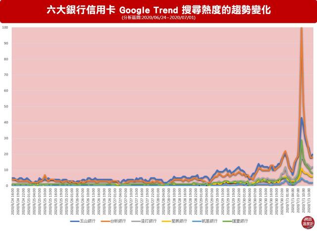 ▲開放綁定首日台新銀行的搜尋熱度最高,與台新加碼優惠限量的規定有關係。 image source:Google Trend