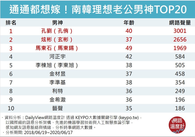 【網路溫度計】「理想老公」冠軍是孔劉或玄彬?20大讓女人融化想嫁的韓國歐巴 |
