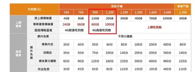 台灣大哥大修改999及1199的資費方案。