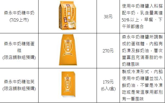 螞蟻人最愛! 全家X森永推9款牛奶糖「超甜」商品 | (全家提供)