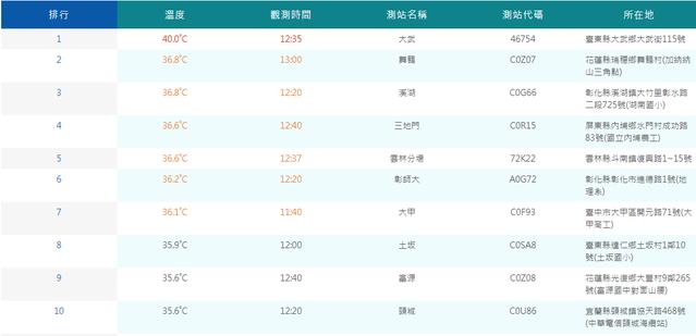 熱爆了...台東大武12:36飆到40.2度..11縣市高溫資訊 | (翻攝氣象局)