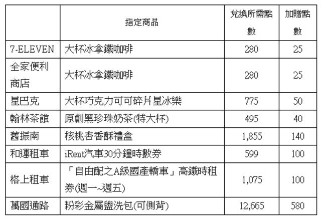 8月底前,至台灣高鐵會員TGO「點數365」網站兌換8大品牌指定商品,即可獲贈TGO點數。(各品牌贈點名額有限、贈完為止)