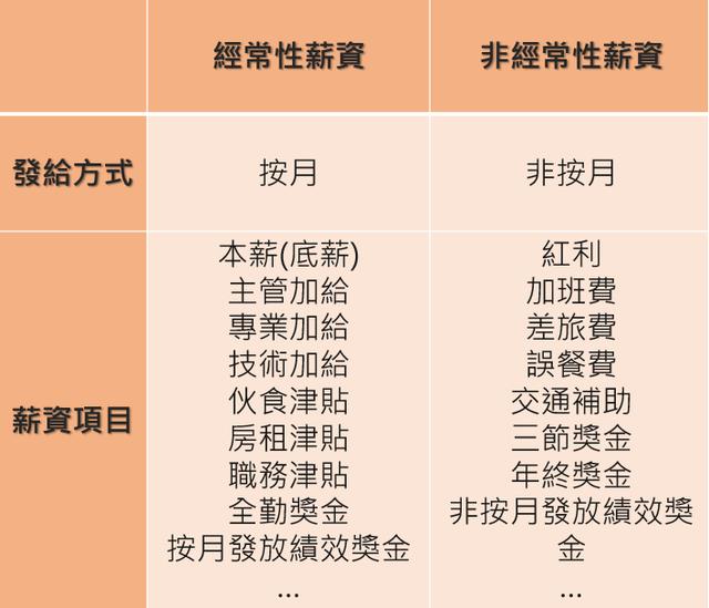 徵才薪資禁寫「面議」 北市勞動局:最高可罰30萬   (北市勞動局提供)