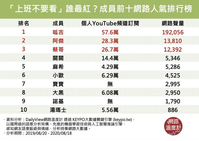 【網路溫度計】YouTube頻道「上班不要看」誰最紅?成員前十網路人氣排行  