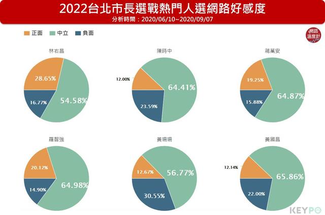 觀察網路好感度,林右昌28.65%居冠,另外依序為羅智強20.12%、蔣萬安19.25%、陳時中12.00%、黃國昌12.14%、黃珊珊12.67%。image source:KEYPO大數據關鍵引擎/網路好感度(分析區間:2020/06/10~2020/09/07)