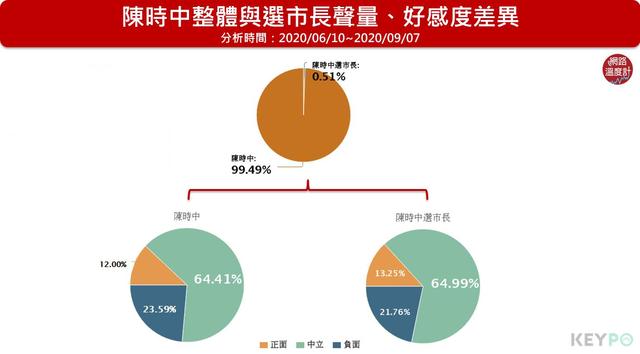 陳時中的網路聲量極高,但對於是否投入台北市長選戰尚未明確表態,選市長的討論不多。image source:KEYPO大數據關鍵引擎/網路好感度(分析區間:2020/06/10~2020/09/07)