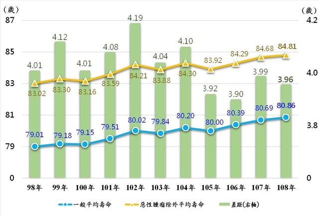 排除特定死因為惡性腫瘤之平均壽命趨勢圖。(內政部提供)
