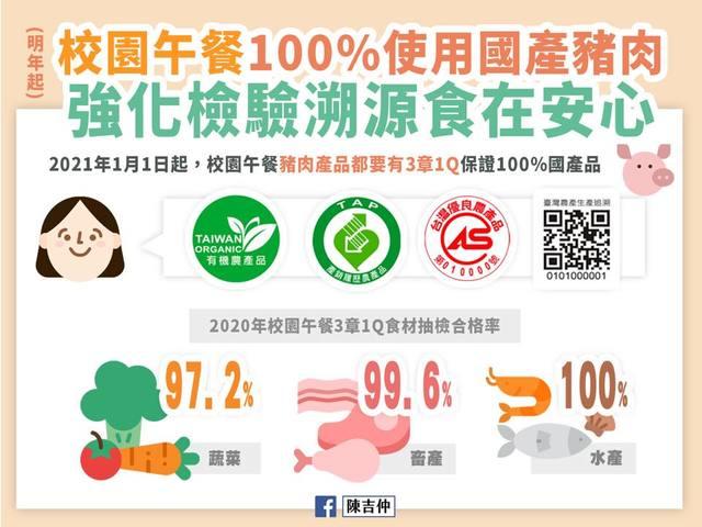 營養午餐免產銷履歷? 陳吉仲:明年起100%國產豬、加強抽驗  