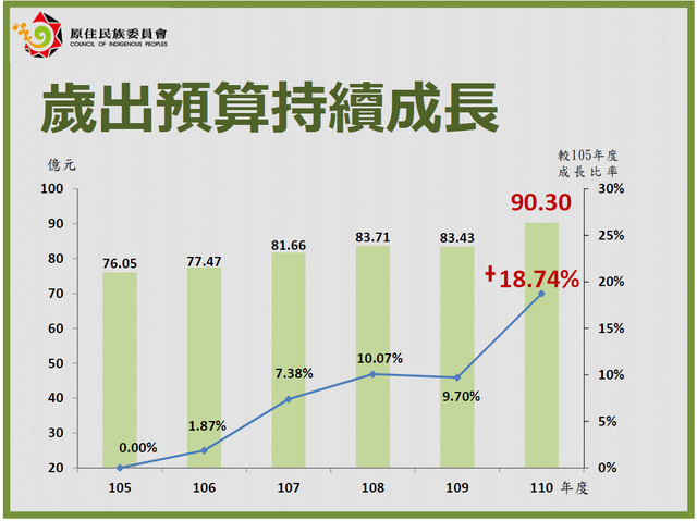 原民會近年來的歲出預算持續成長。