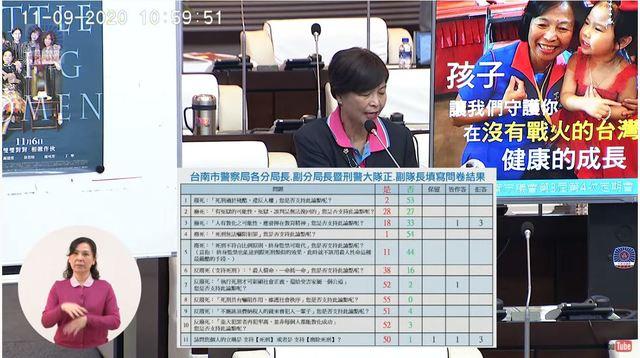 台南市議員王家貞今指出曾調查台南市警局對死刑的看法。(翻攝自台南市議會直播)