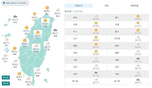 各地天氣穩定 高溫上看32度 | (氣象局提供)