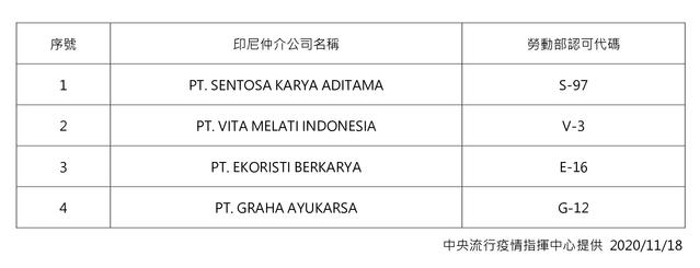 中央流行疫情指揮中心今(18)日表示,暫緩 4家印尼外國人力仲介公司仲介移工來台工作。