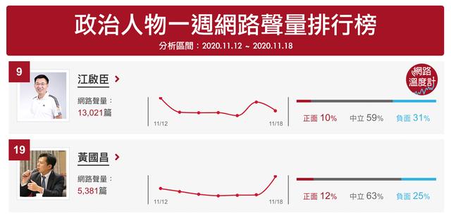 國民黨主席江啟臣與時代力量前立委黃國昌以相反的角度看中天換照案