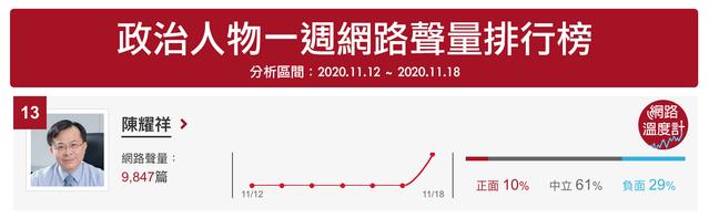 NCC主委陳耀祥因中天換照案聲量飆升