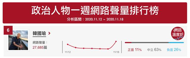 前高雄市長韓國瑜臉書發文直指NCC委員就像「七矮人」讓他聲量飆升