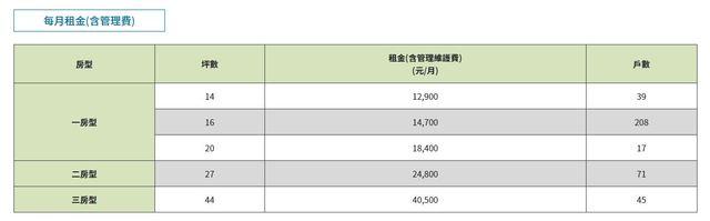 明倫社會住宅租金表。(台北市政府提供)