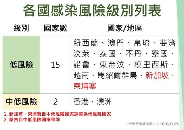 最新各國感染風險級別列表。(中央流行疫情指揮中心提供)