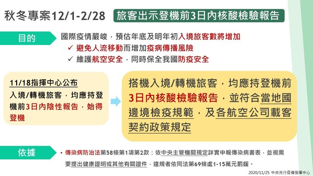 12/1起入境「須附檢測報告」 3情形免罰  
