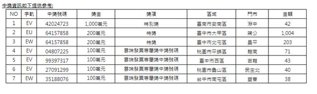 7-11中獎資訊。(7-11提供)