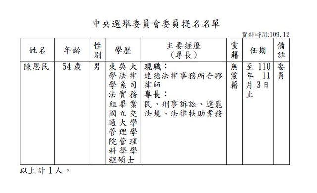 中央選舉委員會委員提名名單 圖/行政院提供