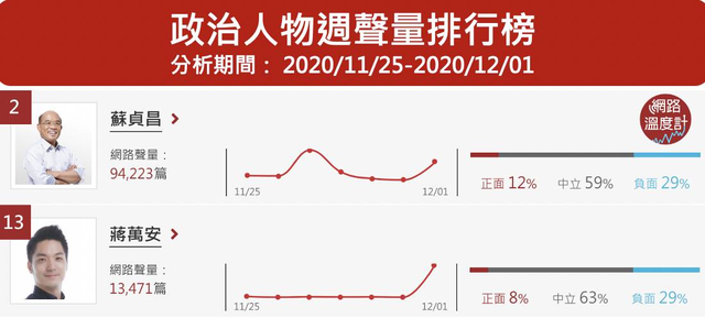 蔣萬安質詢蘇貞昌,扯出「信功豬農」發聲明不支持萊豬,雙方聲量在12月1日都衝高。Image Source:《DailyView網路溫度計》網路口碑政治人物排行(2020/11/25~2020/12/01)