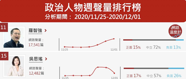 國民黨議員羅智強在萊豬議題上發起罷免吳思瑤炒高熱度。Image Source:《DailyView網路溫度計》網路口碑政治人物排行(2020/11/25~2020/12/01)