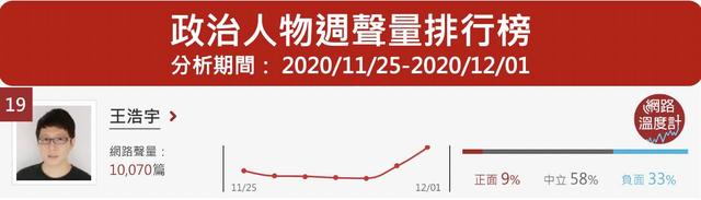 王浩宇稱家樂福有瘦肉精,爆出萬筆討論度。Image Source:《DailyView網路溫度計》網路口碑政治人物排行(2020/11/25~2020/12/01)