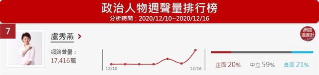 盧秀燕為台中市民表達拒來豬民意,週聲量17,416筆,排名第7名。(網路溫度計提供,下同)