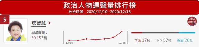 沈智慧絕食抗議反萊豬,聲量衝上30,153筆,排名第5名。