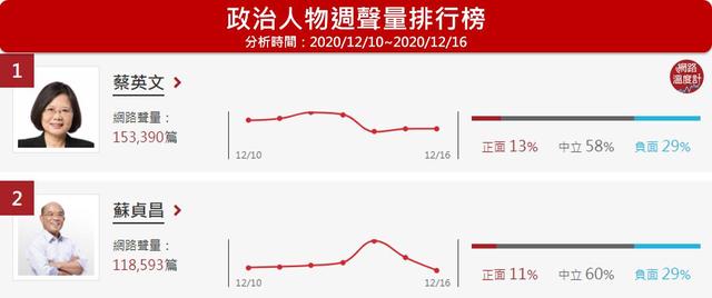 蘇貞昌因「發票統編」爭議創下個人週聲量高峰,總網路聲量118,593筆,排名第2名。