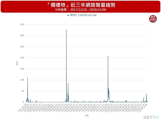 「爛禮物」近三年網路聲量趨勢。(網路溫度計提供,下同)