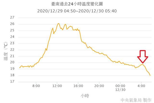 全台「懸崖式降溫」冰封急凍!驟降15度超越霸王級寒流 | (氣象局提供)