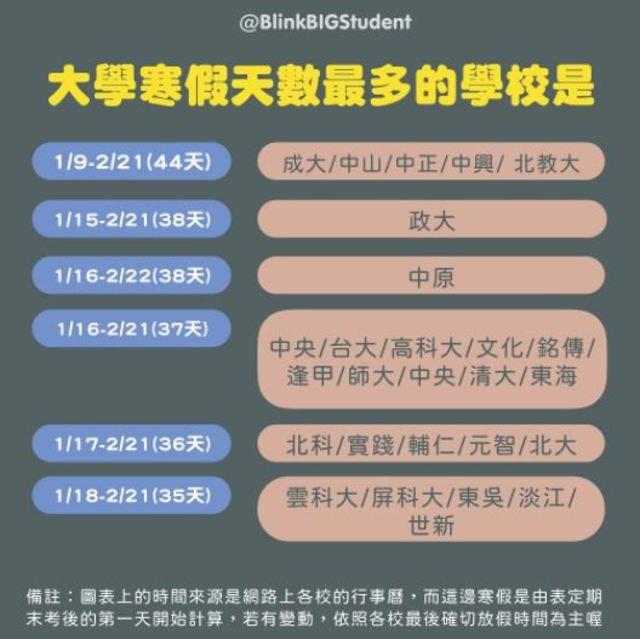 時間來源為各校行事曆,如有變動依各校時間為主/翻攝自blinkbigstudent IG