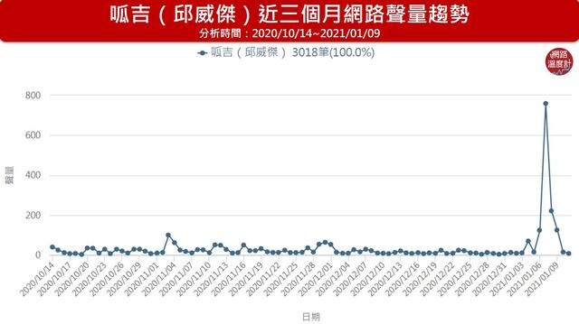 呱吉(邱威傑)近三個月網路聲量趨勢。(網路溫度計提供)