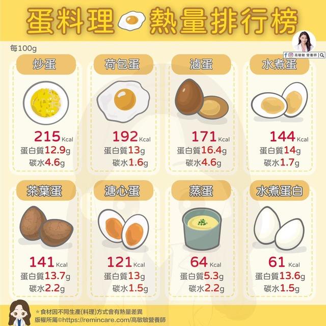 高敏敏貼出蛋料理熱量排行榜。(翻攝自高敏敏臉書)