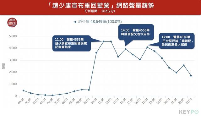 趙少康宣布回國民黨當日聲量48649筆,高峰集中在記者會、韓國瑜發文與王世堅評論。(網路溫度計提供)