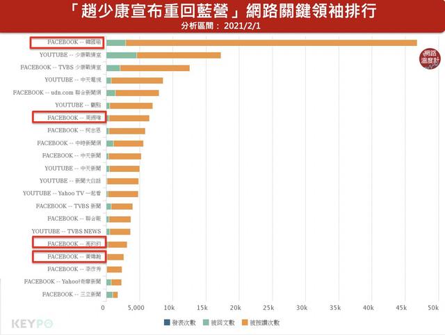 趙少康重返國民黨,網路話題集中在藍營圈內,其中韓國瑜發文支持單日就吸4萬讚以上。(網路溫度計提供)