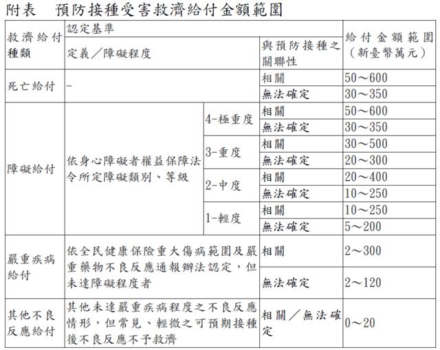 預防接種受害救濟給付金額範圍(疾管署網站)