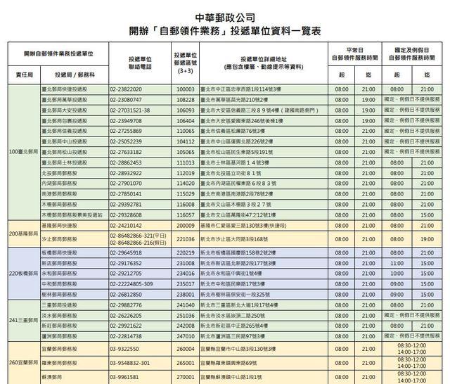 中華郵政將開辦「自郵領件」業務,初期全區開辦共60處。(中華郵政提供)