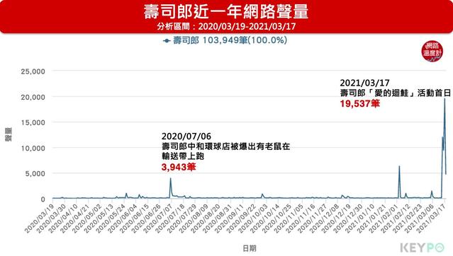 「愛的迴鮭,尋人啟事」活動是壽司郎近一年聲量高峰。(圖/網路溫度計提供)