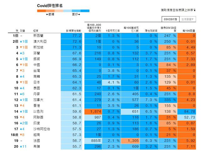 國內確診破千例!我國防疫排行第7「輸中國」 | 翻攝《彭博》