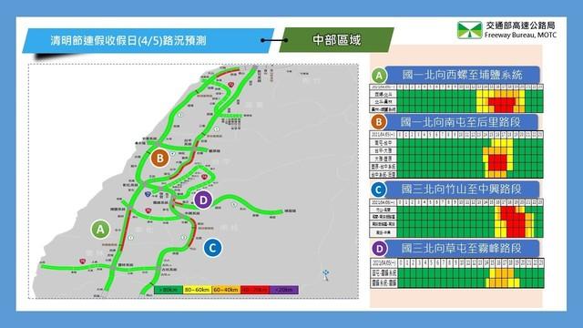 清明收假日車潮湧現 高公局曝「8大地雷路段」  